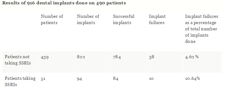 Dental Implant Statistics